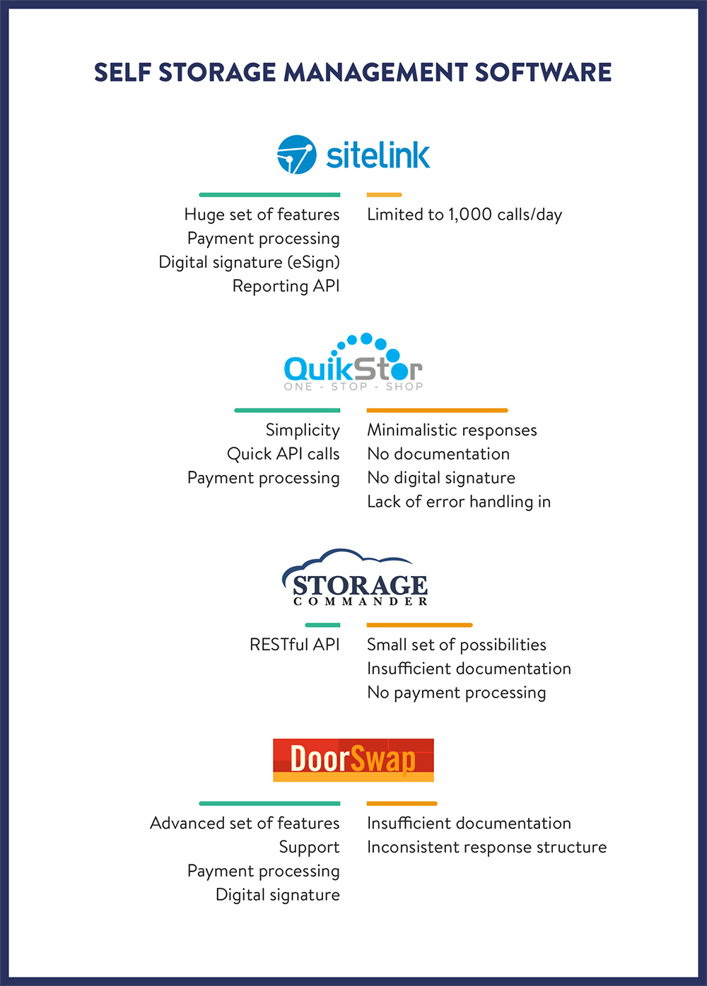 Self storage software comparison