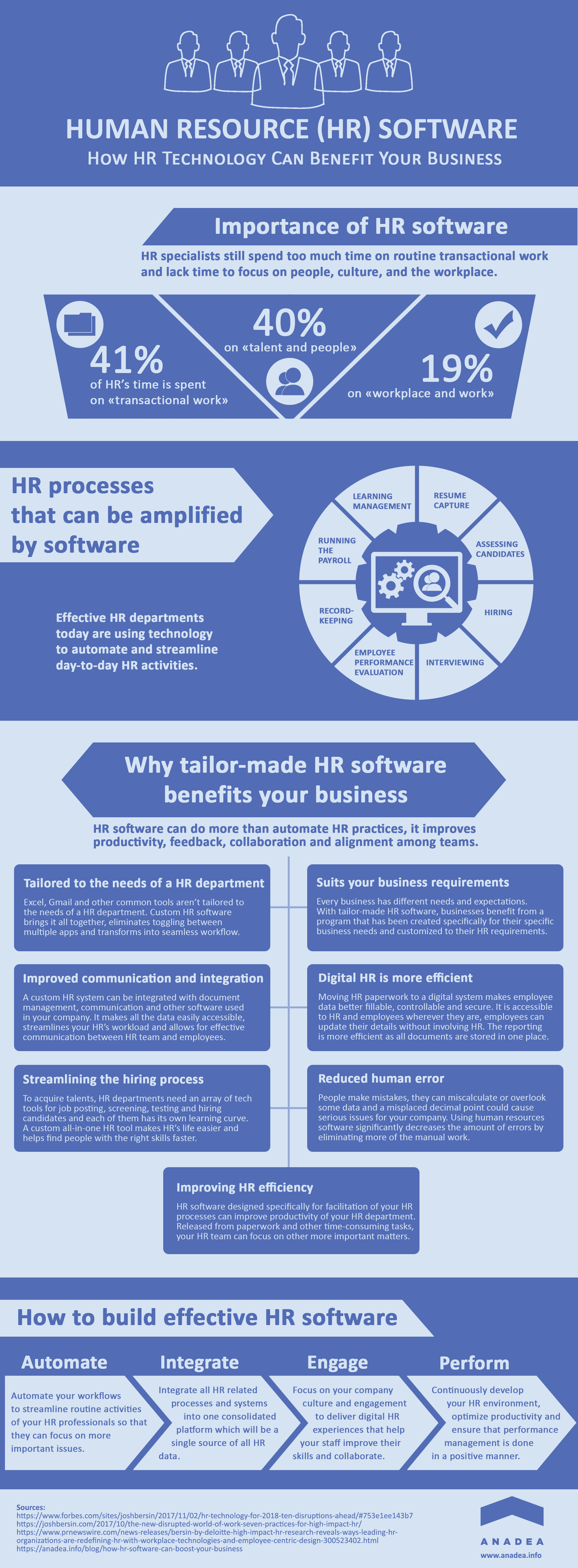 Infographic: Benefits of HR Software