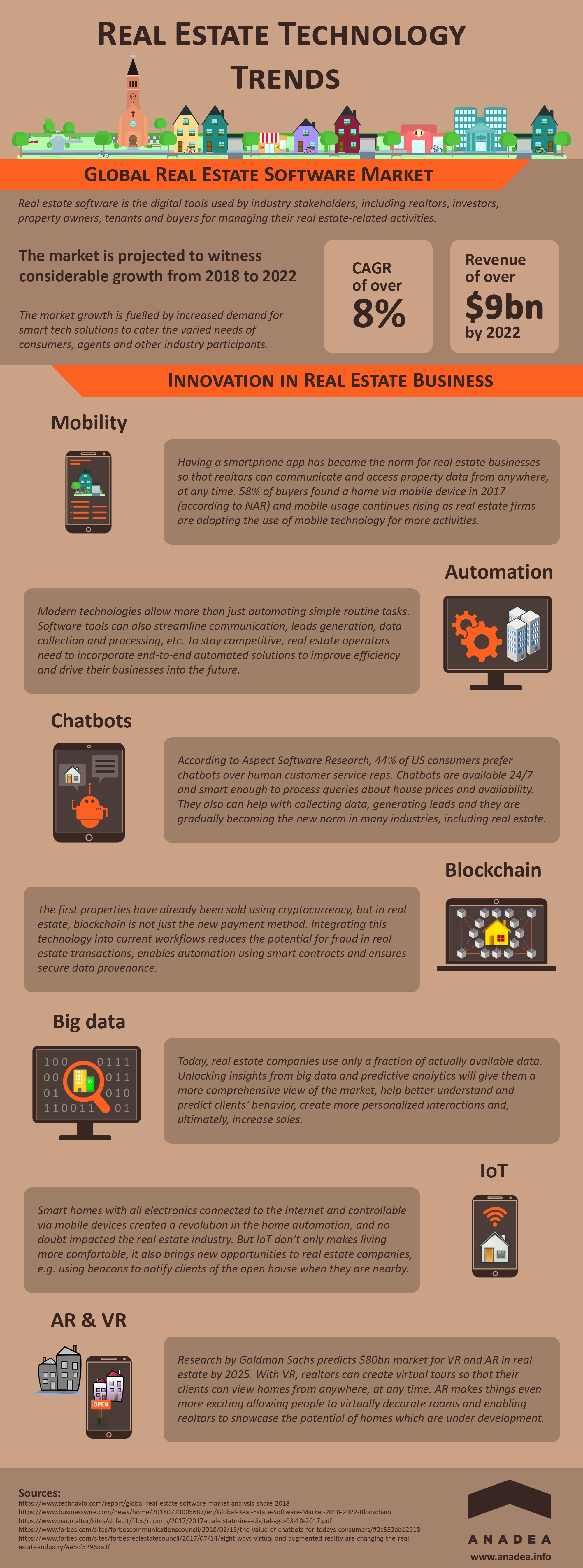 Infographic: Real Estate Technology Trends