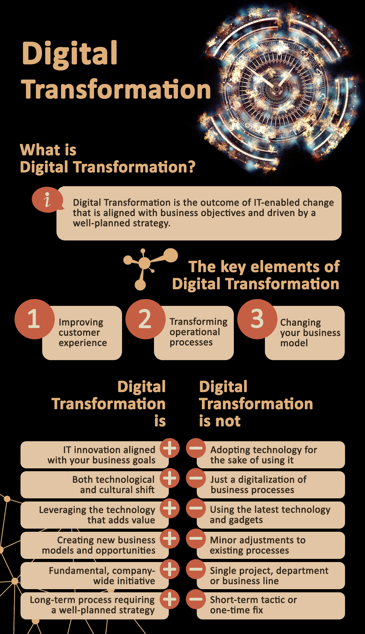 Digital Transformation: What Is It? (Infographic)