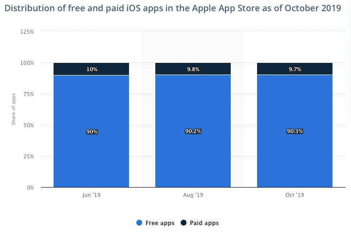 Distribution of free and paid iOS apps in the Apple App Store as of October 2019