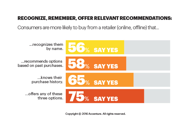 Customers are more likely to buy from a retailer if they offer relevant recommendations