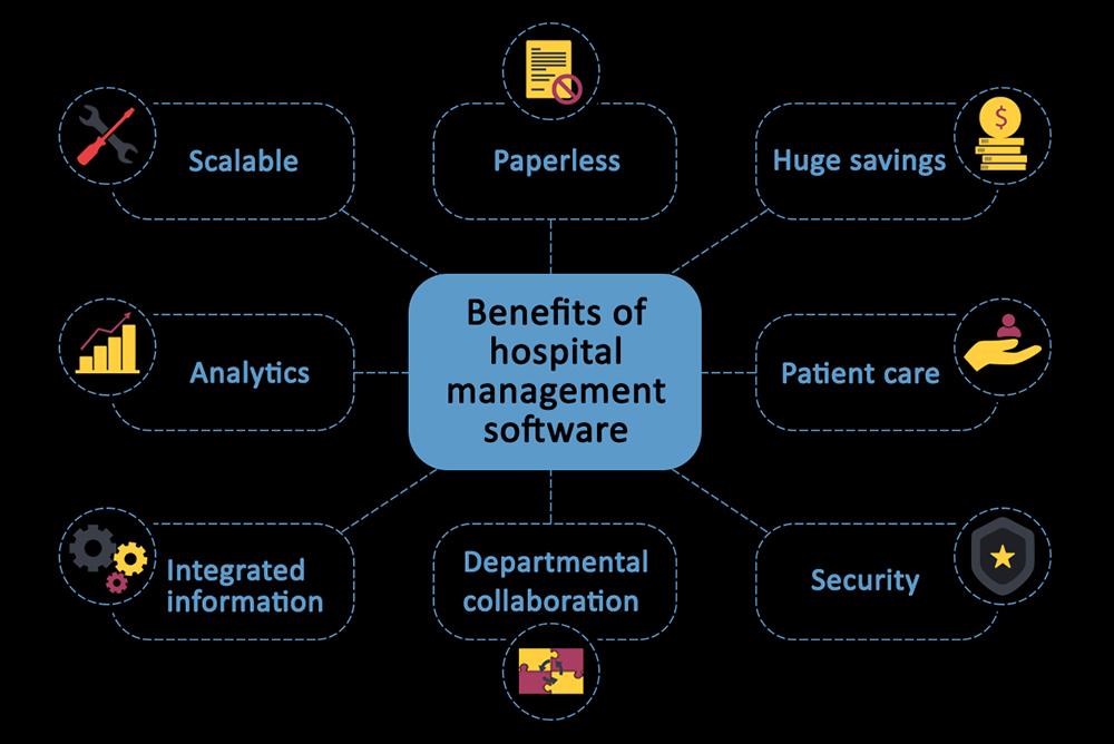 Hospital management software uses