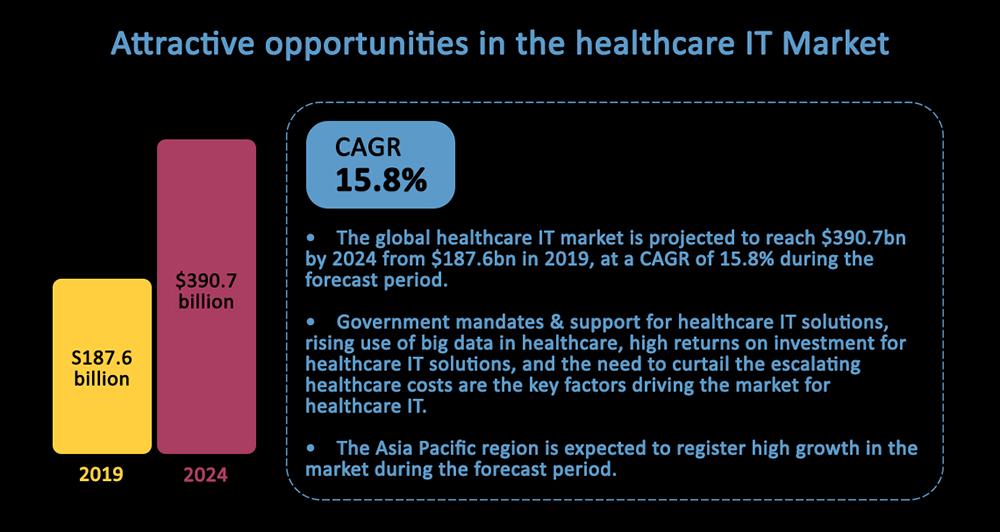 Healthcare IT market opportunities
