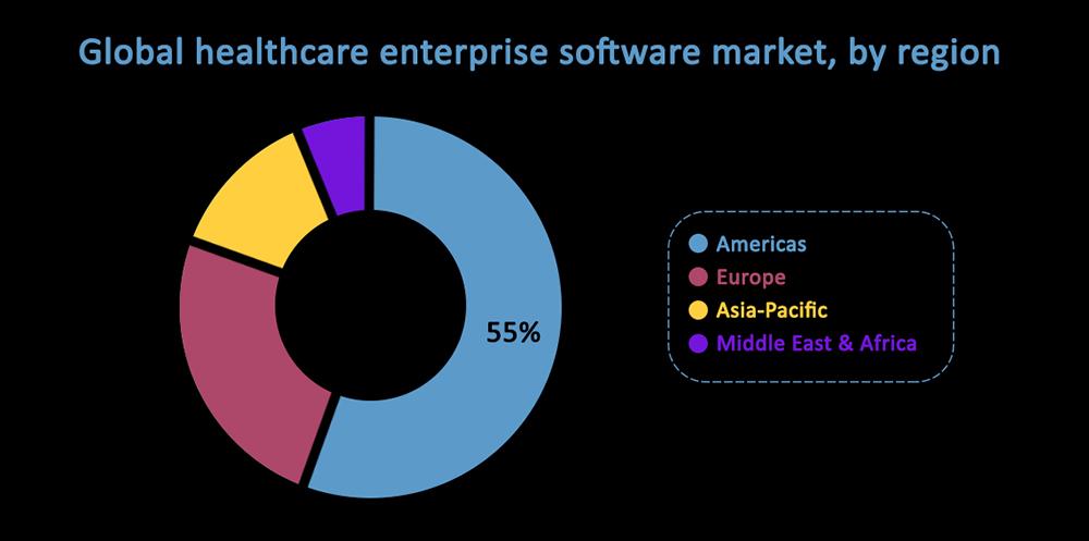 Global healthcare enterprise software market by region