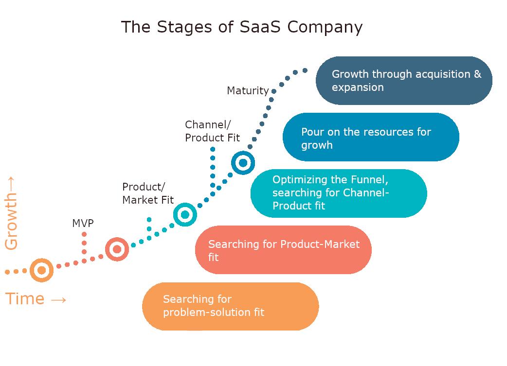 SaaS-Company-Life-Cycle.png