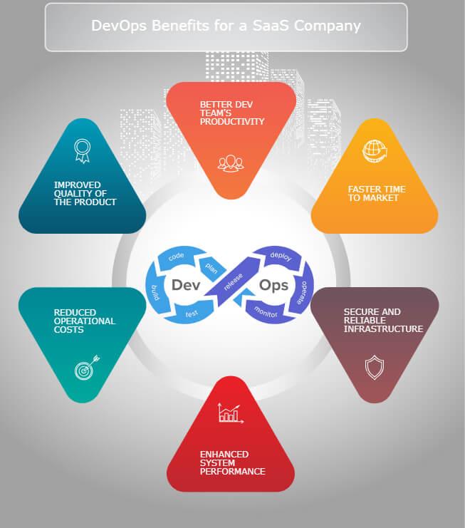 DevOps benefits for a SaaS Company