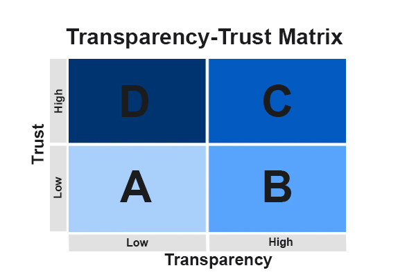 an analysis of the respect and trust When people choose to trust, they have gone through a decision-making process —one involving factors that can be identified, analyzed, and influenced.