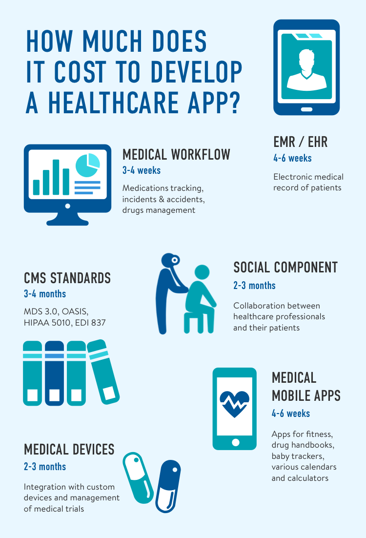 How Much Does It Cost To Develop An App For Healthcare